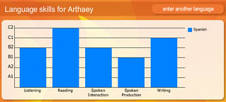 CEFR Spanish Language Levels | by Arthaey