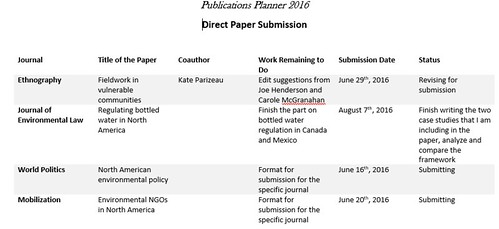 Publications planner
