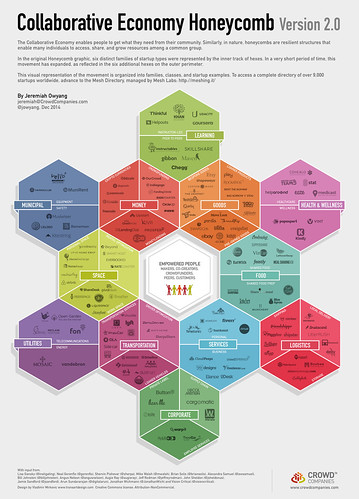 Collaborative Economy Honeycomb 2.0 (Dec 2014) | by jeremiah_owyang