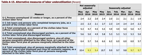 Table_A-15__Alternative_measures_of_labor_underutilization.jpg