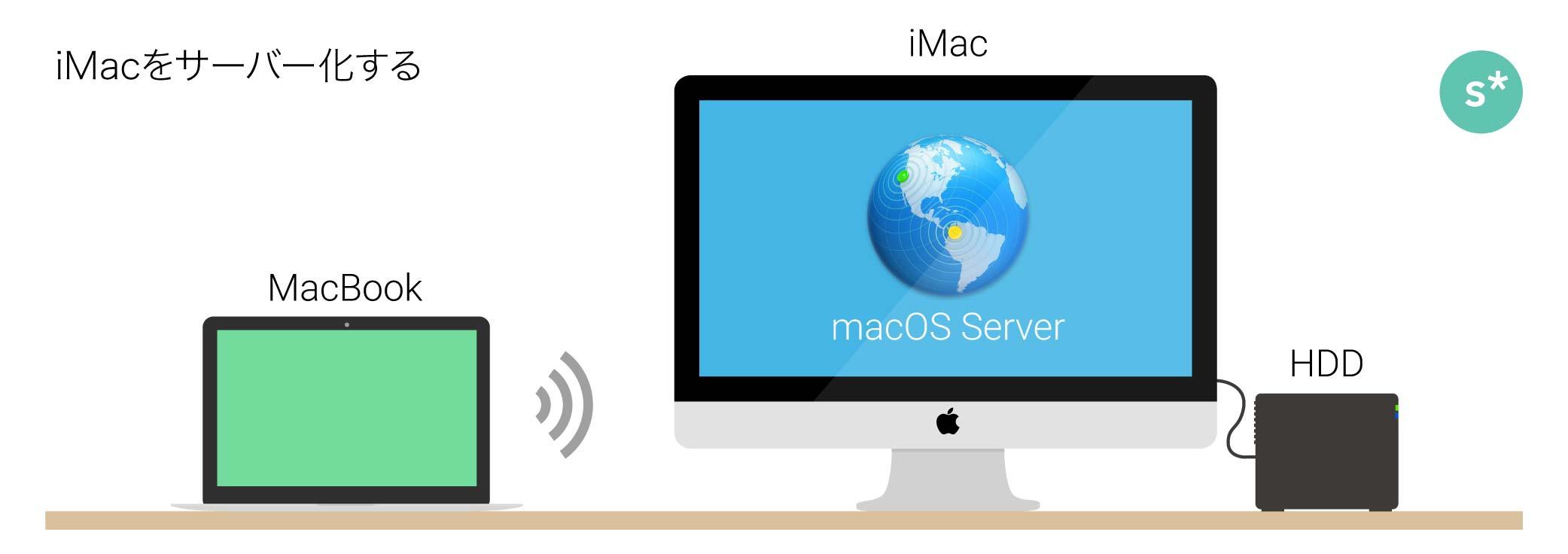 2mac_server