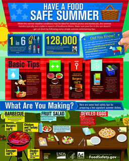 Fourth of July Food Safety | by USDA Food Safety