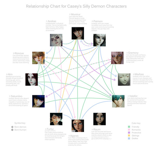 Demon Relationship Chart | by hearts_murmur