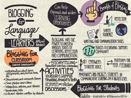 Blogging for English-Language Learners, written by Rusul Alrubail | by rebe_zuniga