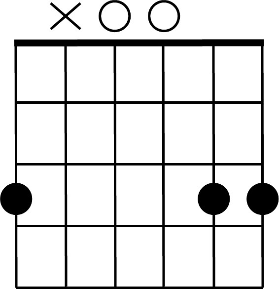 G5 Guitar Chord Via All About Guitars Ift1d7y5tj Aconk