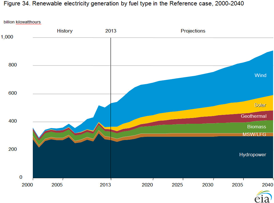 Incentive Chart: Renewable electricity generation by fuel type in the Referu2026 | Flickr,Chart