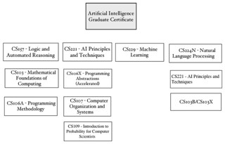 Artificial Intelligence Graduate Certificate at Stanford (SCPD) | by balusss