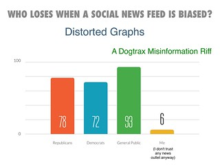 Distorted Graphs Biased News | by Dogtrax