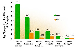 meat_emissions_chart | by k0ks3nw4i
