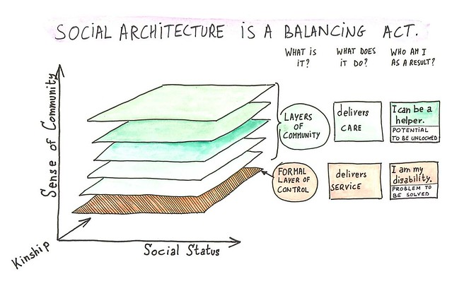 Social Architecture Layers