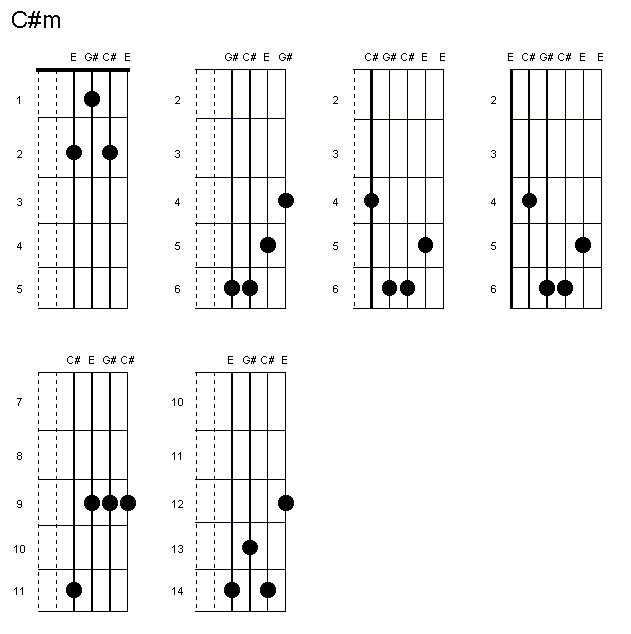 Cm Guitar Chords Via All About Guitars Ift1cpzx4k Aconk