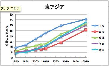 表2-4-2「世界主要国における高齢人口 (65歳以上) の推移、 1980 ...