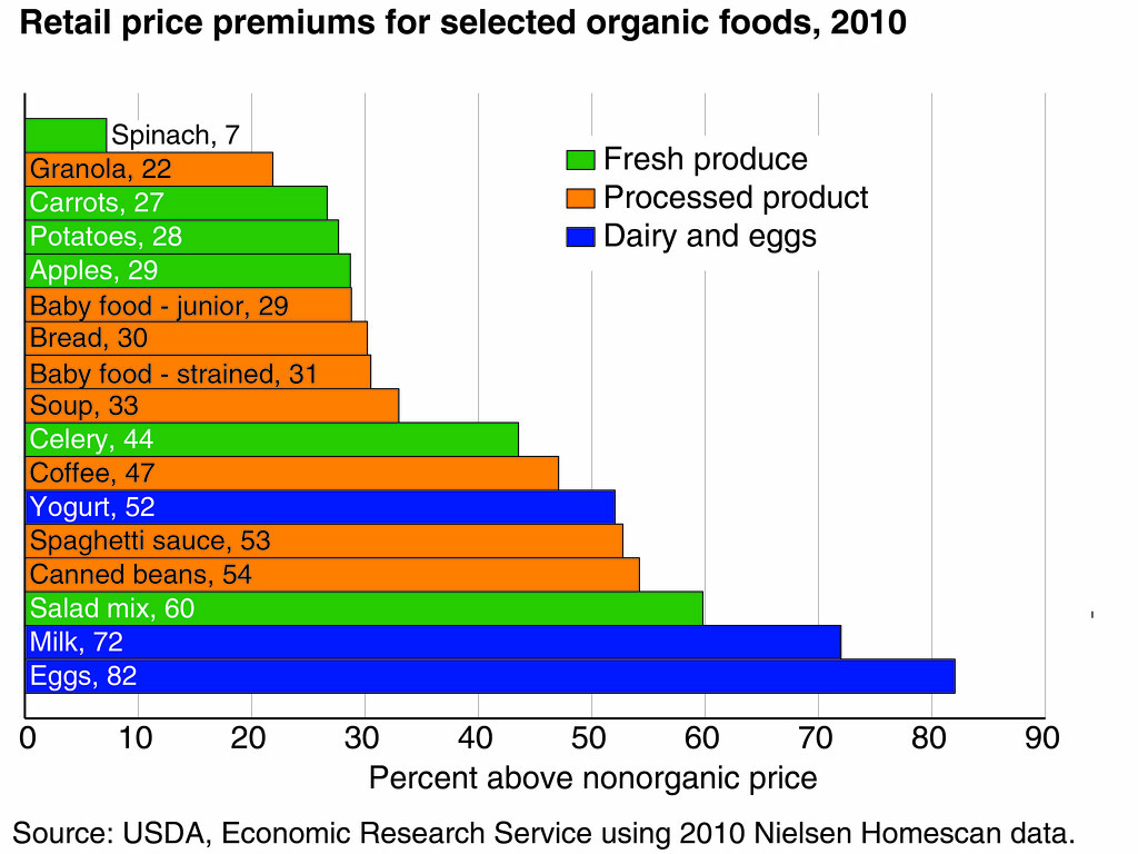 Charts In Powerpoint 2010: Retail price premiums for selected organic foods 2010 chau2026 | Flickr,Chart