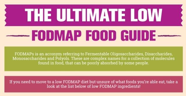 Ultimate Low FODMAP Food Guide