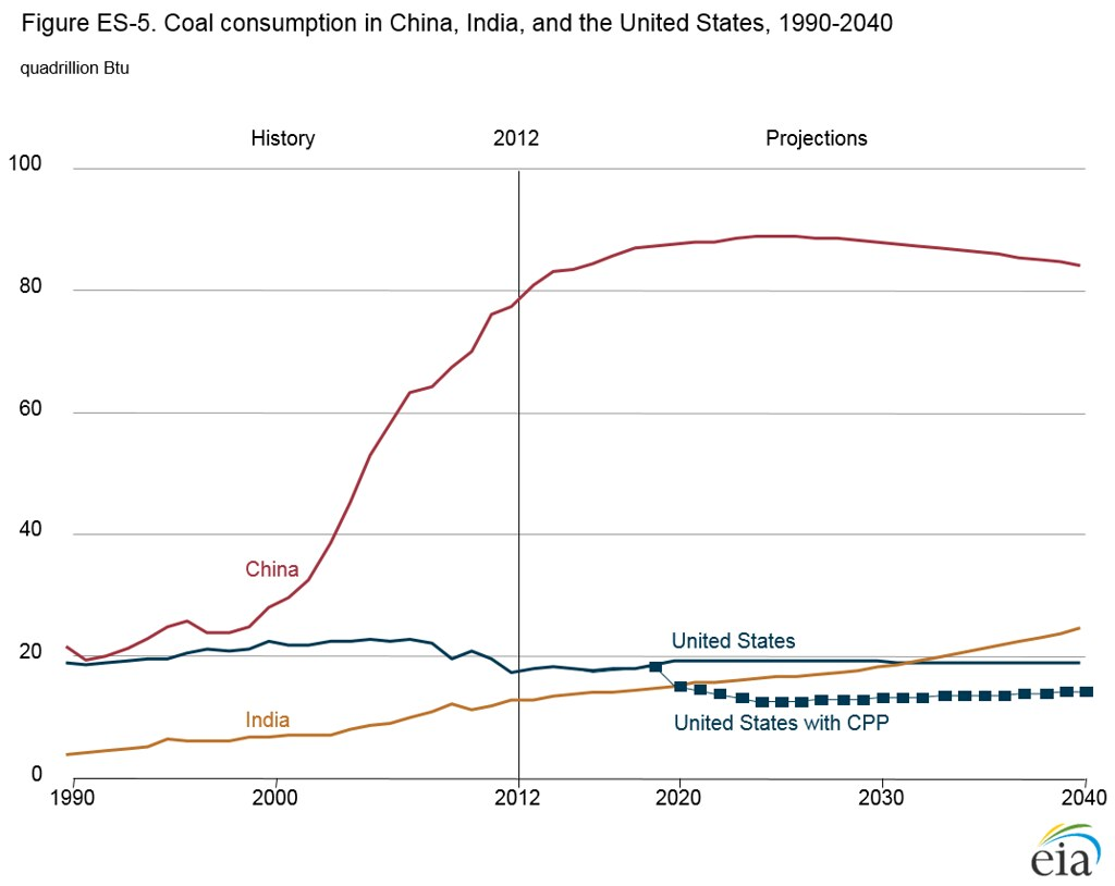 Coal Consumption In China India And The United States Flickr - Image of us map at 2040