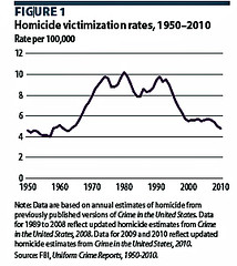 Homicide rates 1950-2010 | by a.maracucho