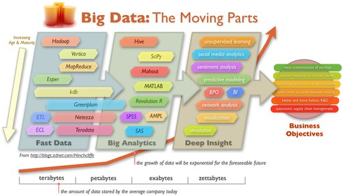Big Data, The Moving Parts: Fast Data, Big Analytics, and Deep Insight | by Dion Hinchcliffe