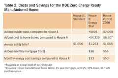 Table 2. Costs and Savings for the DOE Zero Energy Ready Manufactured Home