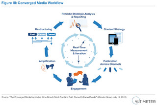 Converged Media Workflow | by AltimeterGroup
