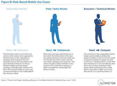 Role-Based Mobile Use Cases | by Altimeter, a Prophet Company