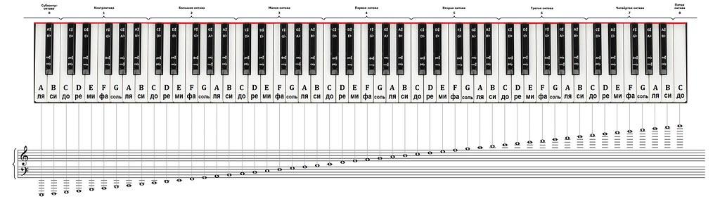 piano notes bmp piano full scale giorgi bakradze flickr