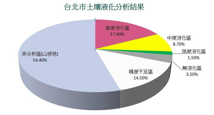 台北市土壤液化潛勢圖分析結果 製圖:陳文姿