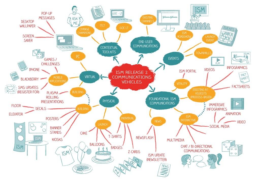 Client Mind Map Design G2g3 Propulsion Flickr