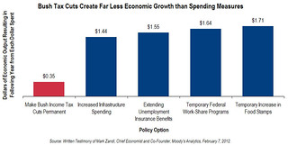 Bush Tax Cuts Create Far Less Economic Growth Than Spending Measures | by citizens4taxjustice
