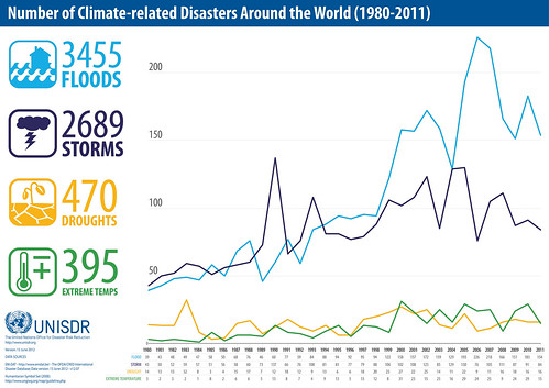 Number of Climate-related Disasters, 1980-2011 | by UNISDR Photo Gallery