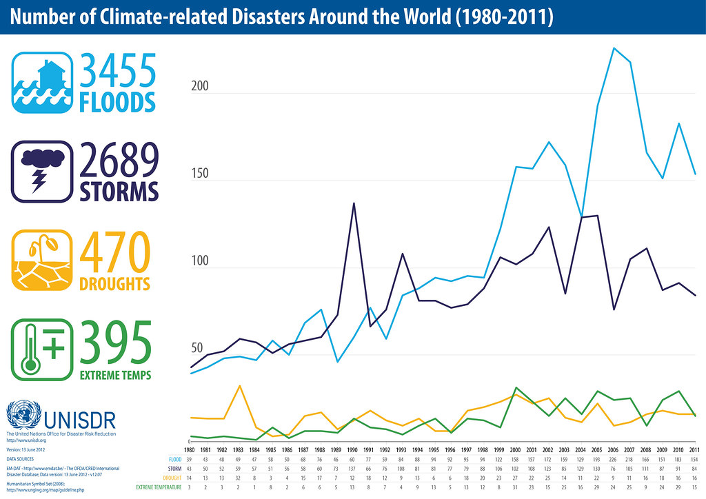 Natural Disasters Global Warming Causes