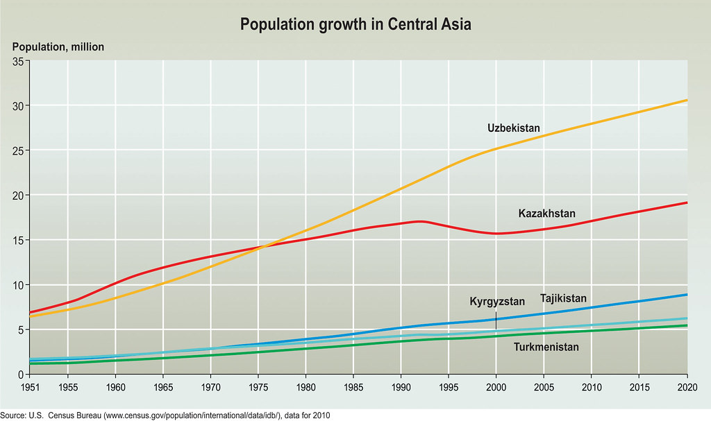 population growth in central asia a graphic showing past