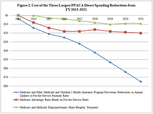 Figure 2. Major Direct Spending Reductions in PPACA | by ntu_ntuf