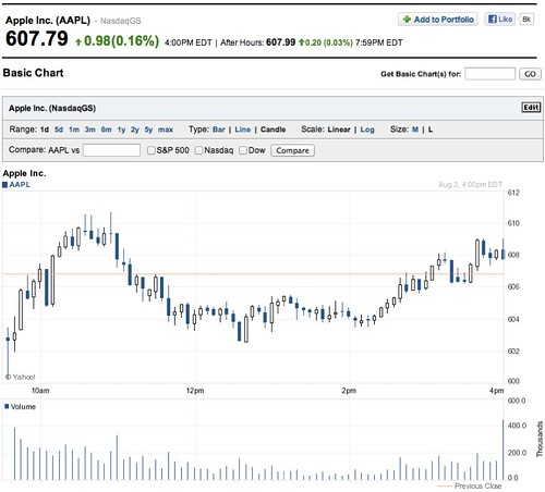 AAPL 5-Minute intraday chart for Thursday, Aug 02, 2012 | by ** David Chin **