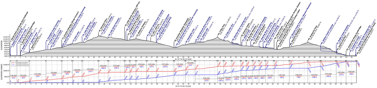 Elevation profile for the trip. It was a few more miles than this with the Bighorn Plateau off-trail bit.