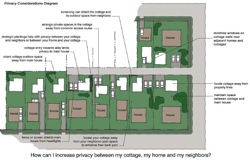 Seattle Backyard Cottage Guide : Privacy in backyard cottages  From the Seattle Backyard Cot