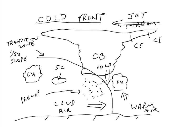 Cold Front Diagram Bapics Flickr