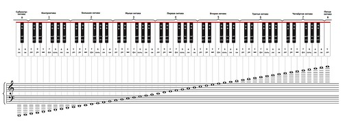 Piano Notes Full Piano Fingering Chart 2012 Giorgi