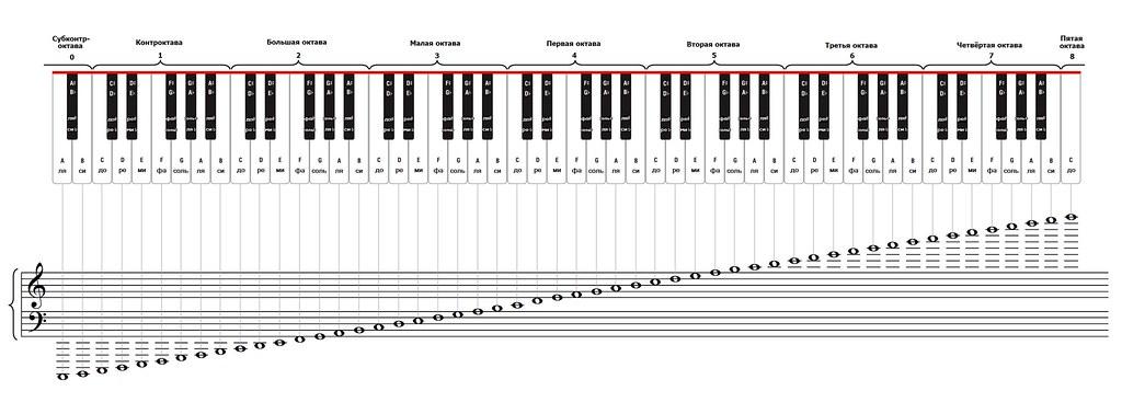 piano notes full piano fingering chart 2012 giorgi