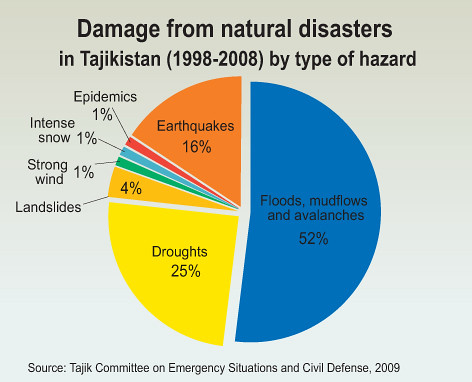 A To Z Natural Disasters