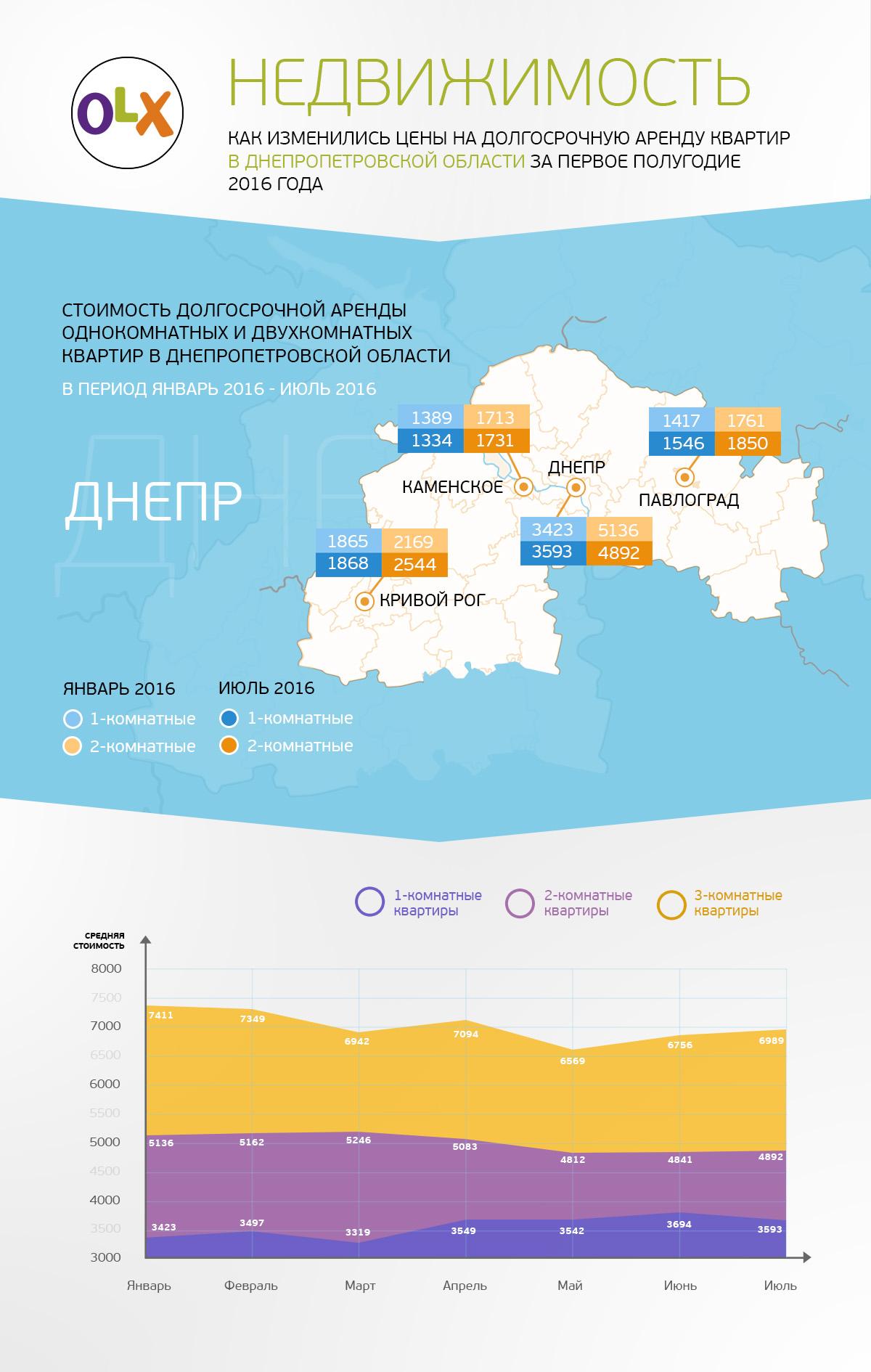 OLX Rent Dnepr info_ru