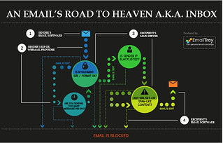 An Email's Road to Heaven | by onlyzhanna