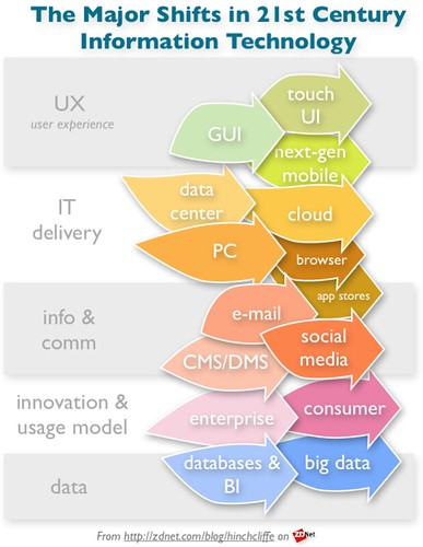 The disruptive transitions in tech today: Mobile, social, cloud, consumerization, and big data | by Dion Hinchcliffe