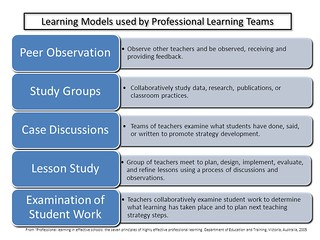 "Powerpoint Slide:  ""Five Learning Models"" 