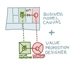 Business Model Canvas & Value Proposition Designer | by Alex Osterwalder