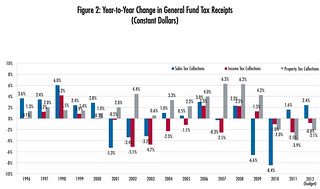 Year-to-Year Change in General Fund Tax Receipts (constant dollars) | by National League of Cities (NLC)