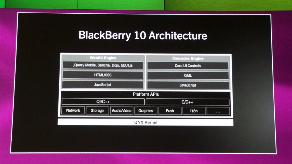 Blackberry 10 Os Architecture