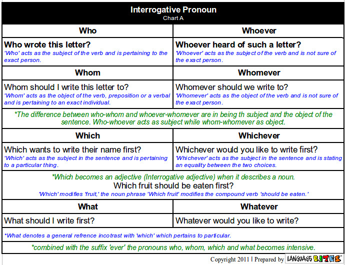 English Verb Conjugation Chart: Interrogative Pronoun Chart A | Zabdiel Feliz Lebrun | Flickr,Chart