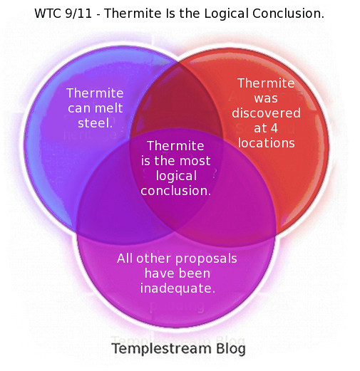 A Level Venn Diagrams: WTC 9-11 Venn - Thermite is the Logical Conclusion | Flickr,Chart