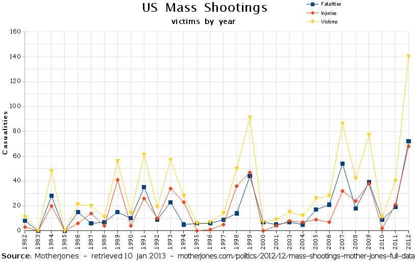 Prime Number Chart To 100: US Mass Shootings by victims per year | This graph of fataliu2026 | Flickr,Chart