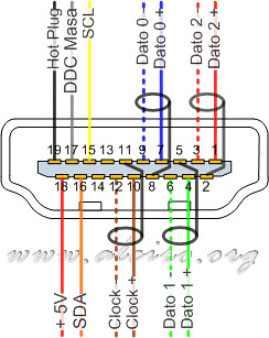 wiring diagram for usb plug 585_conexion-patillas-conector-hdmi | hdmi to dvi-d pin ... wiring diagram for hdmi plug